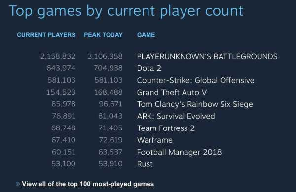 PUBG Breaks All Records with 3 Million Concurrent Users