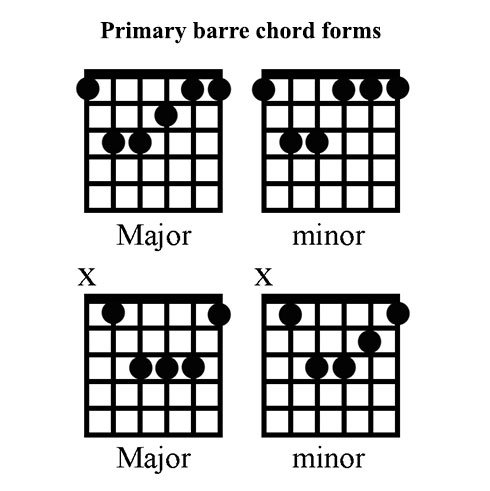 New Moveable Shapes From Barre Chords