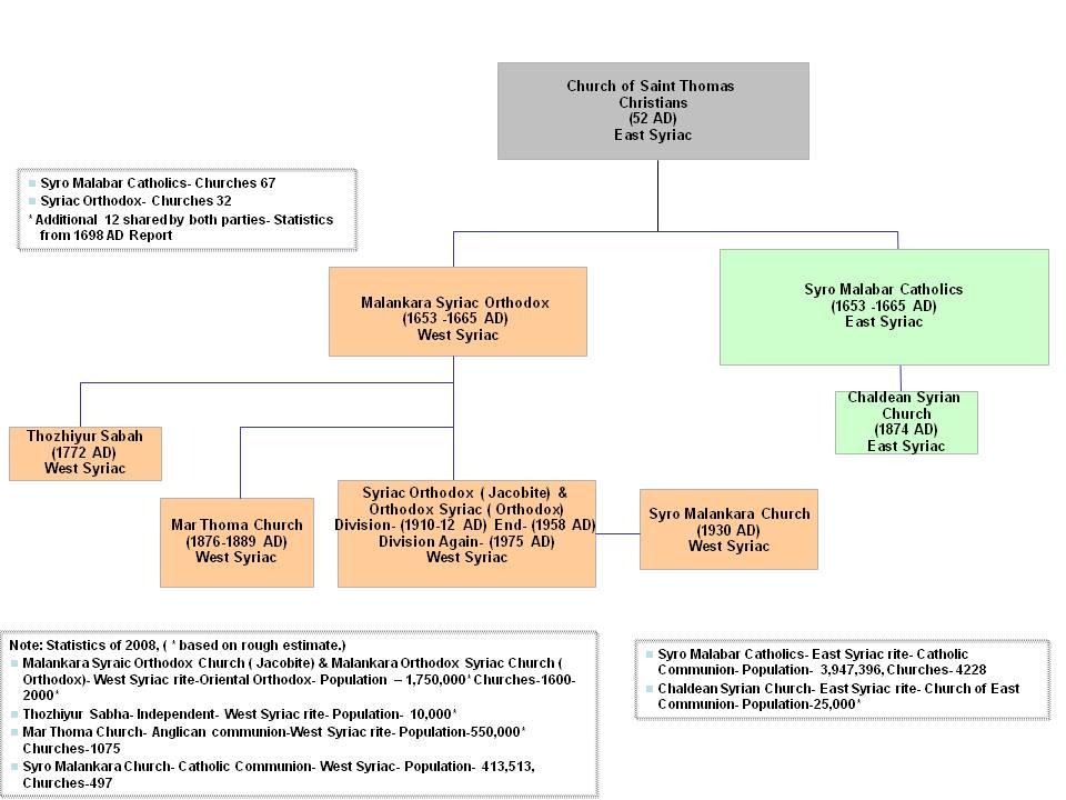 Divisions and Rite of the Churches- Syro Malabar Church, Malankara