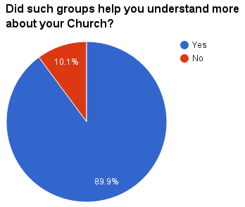Did such groups help you understand more about your Church