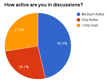 How active are you in discussions