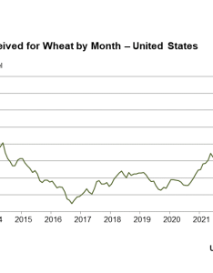Prices received wheat by month us also usda national agricultural statistics service charts and maps rh nassda
