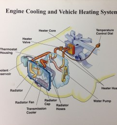 four symptoms of a sick cooling system nassau motor company engine coolant reservoir system diagram [ 1632 x 1224 Pixel ]
