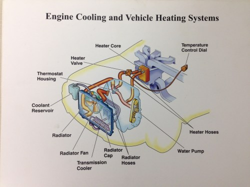 small resolution of four symptoms of a sick cooling system nassau motor company engine coolant reservoir system diagram