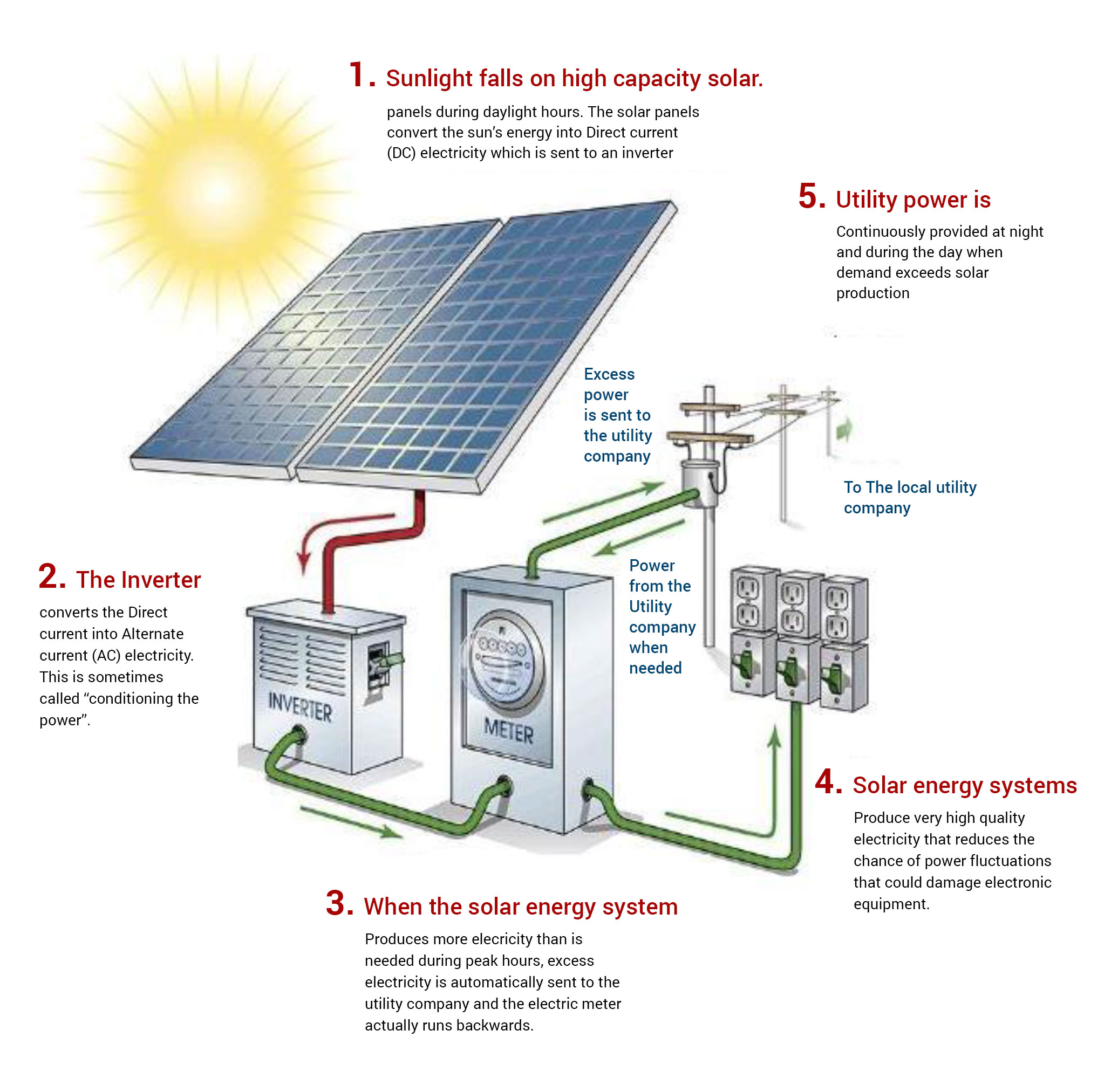 how solar power works diagram invisible fence gps ongrid panels kearala panel working