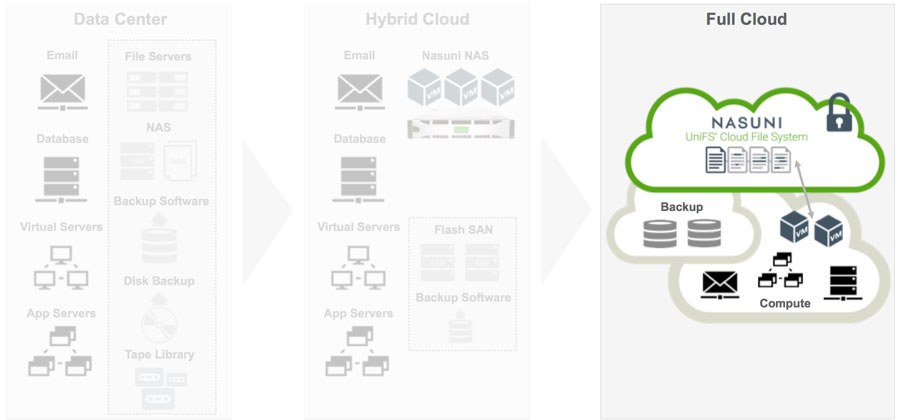 How to Execute a Cloud First Strategy for File Storage