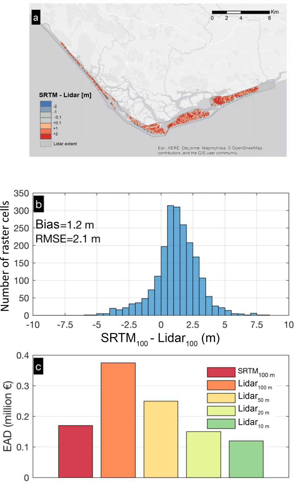 medium resolution of effect on the dem used to estimate the baseline expected annual damage along the same area c the bar plot shows results for srtm and the lidar dem