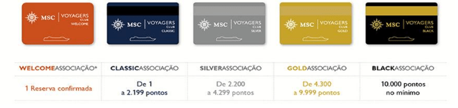 MSC Voyager Club - As Categorias
