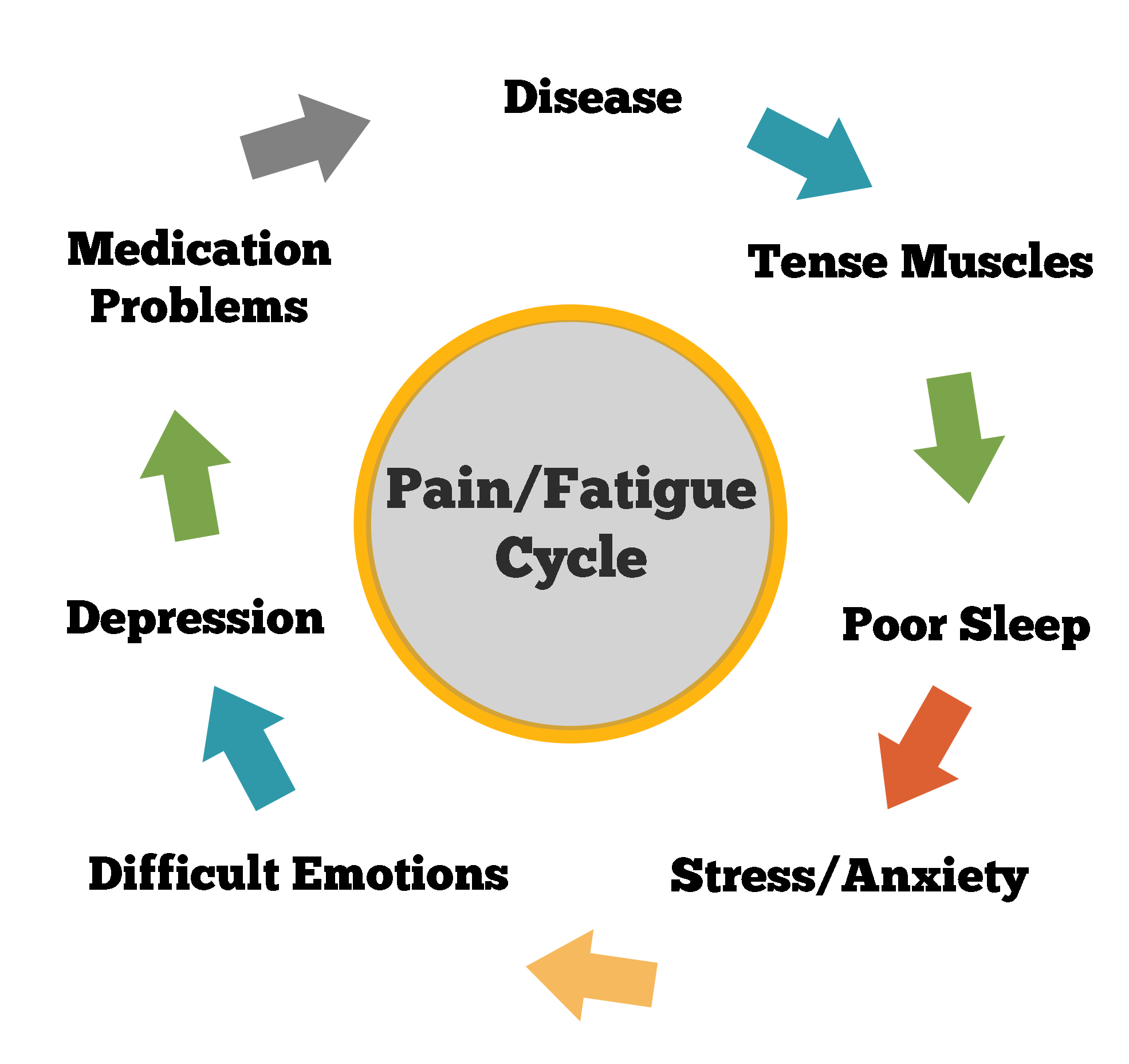 Connecting The Dots Between Stress Pain Cancer And