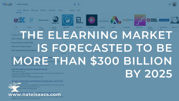 Image quote about the elearning market. Creating an online course is challenging, and to stand out you'll need video