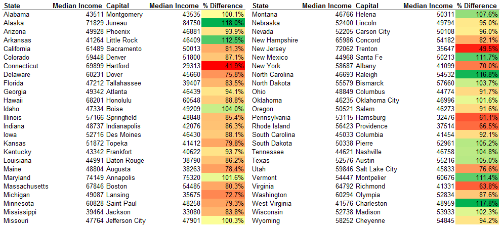 US Capitals Median Income Raw Data