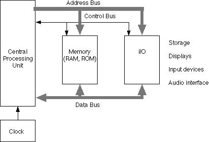 computer architecture block diagram puch maxi wiring newport free engine image for ba370 hardware number systems basic