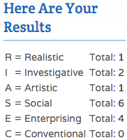 My RIASEC Interests score