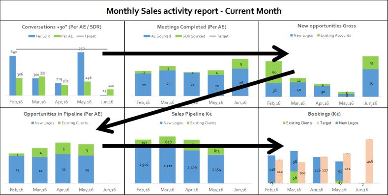 Sales Activity Dashboard
