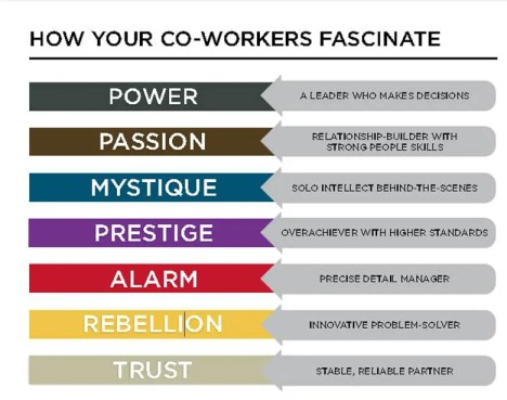 How your co-workers Fascinate