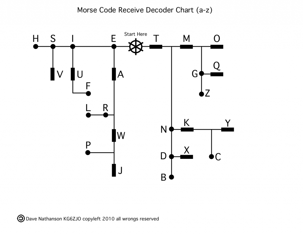 Easy Morse Code Decoding Chart Mac Medix