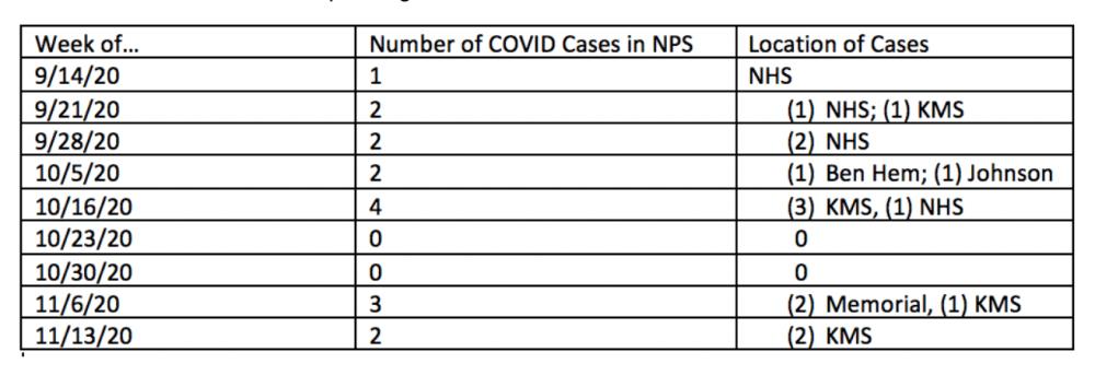 COVID updates, Natick Public Schools
