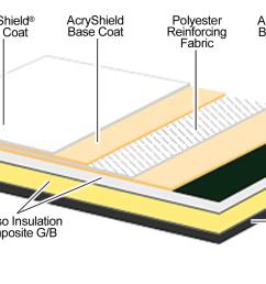 diagram of roofing [ 1500 x 900 Pixel ]