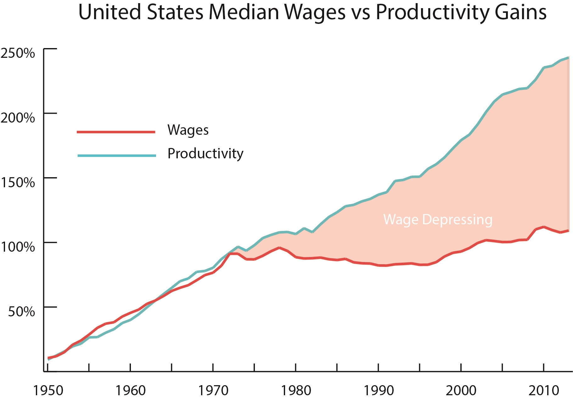 US worker productivity chart