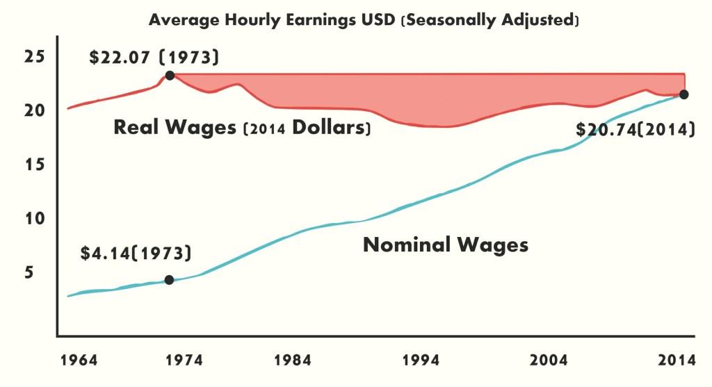 real vs nominal US wages
