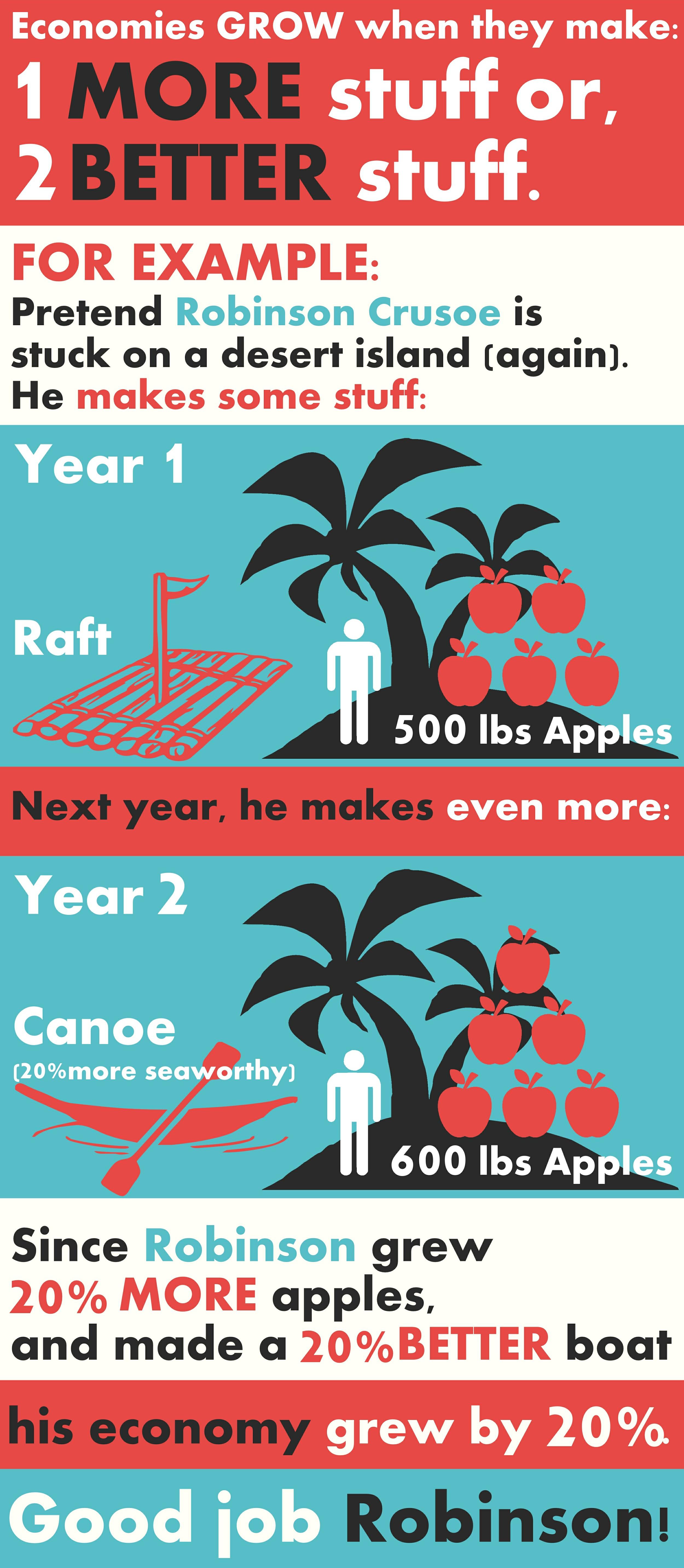 economic growth explained infographic