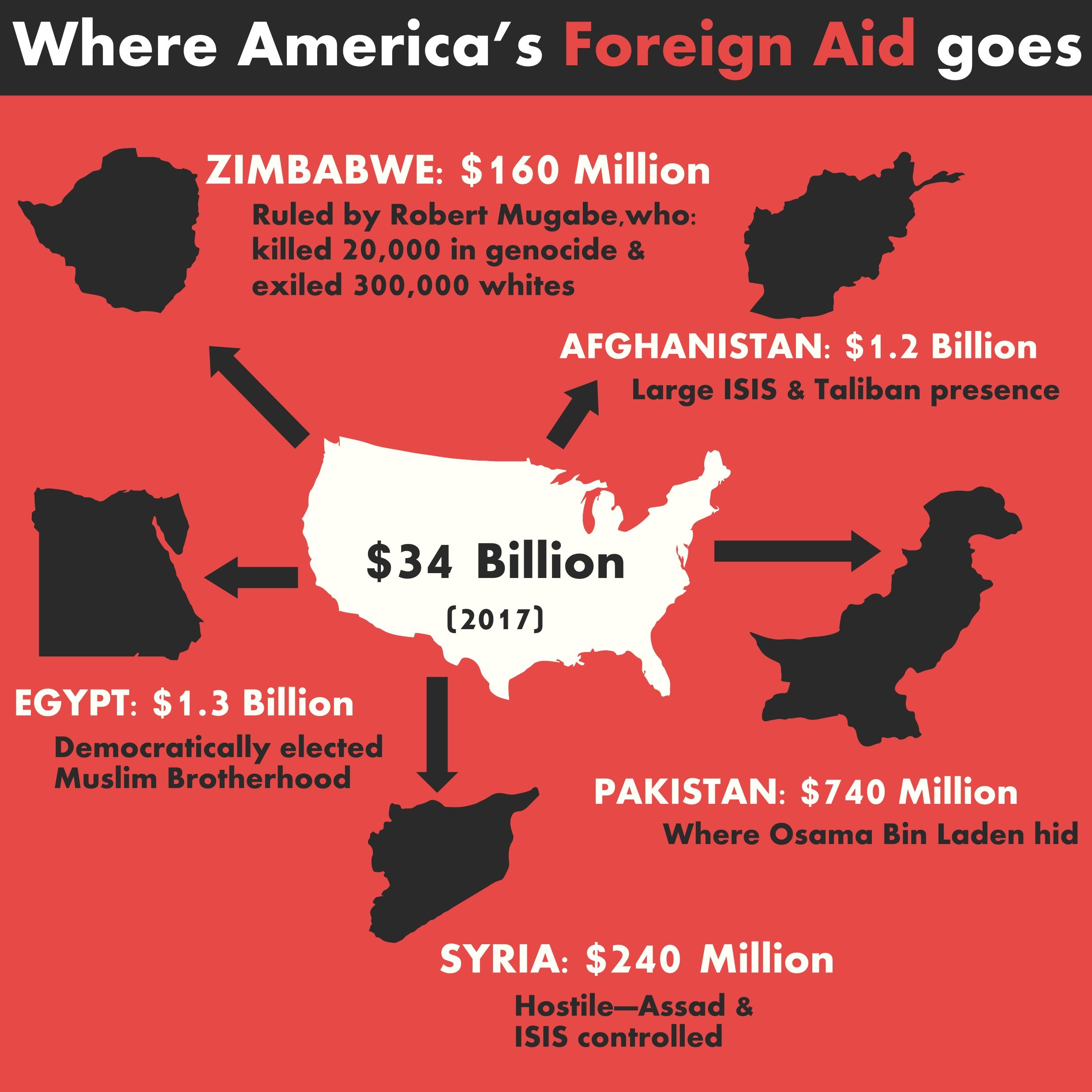 U S foreign aid by country infographic