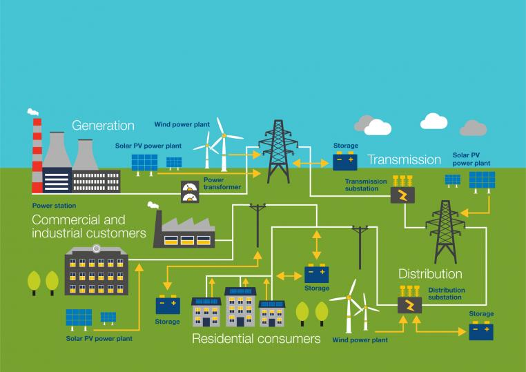 Diagram Of Distribution Of Electricity From Power Station To Consumer
