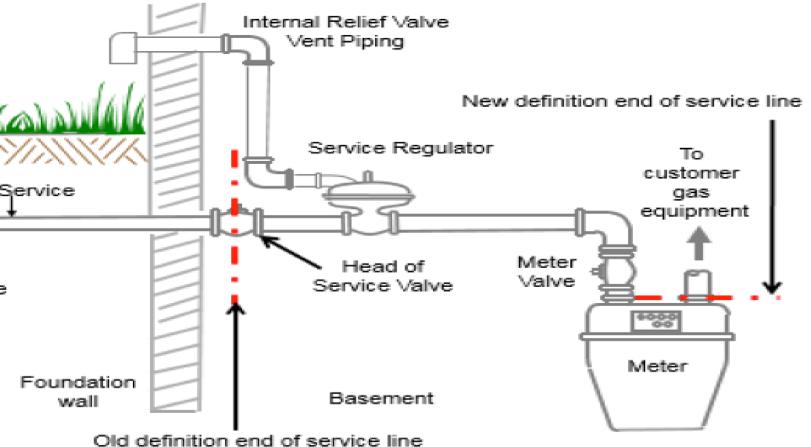 natural gas plumbing diagram