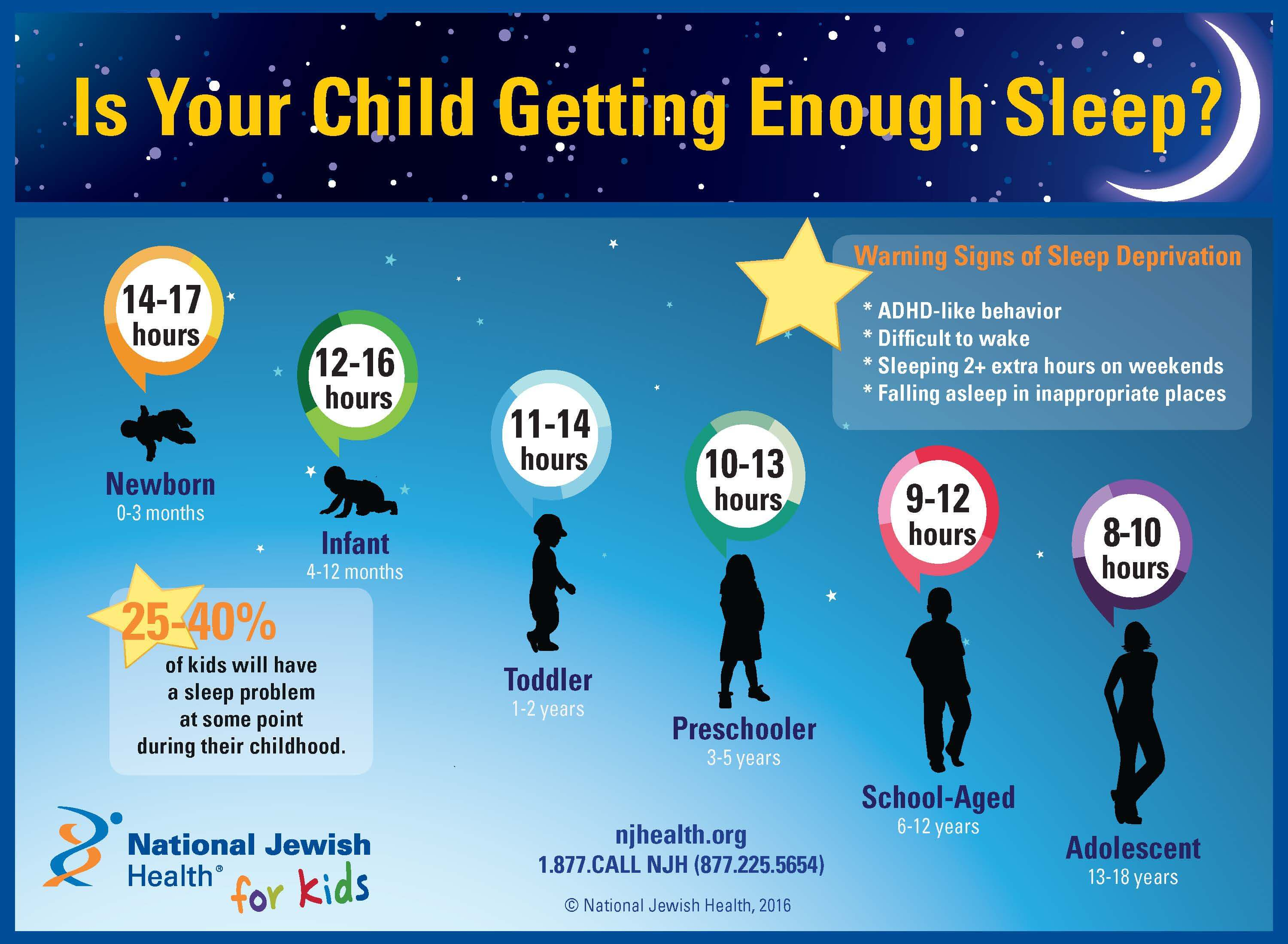Is Your Child Getting Enough Sleep Pediatric Sleep Problems