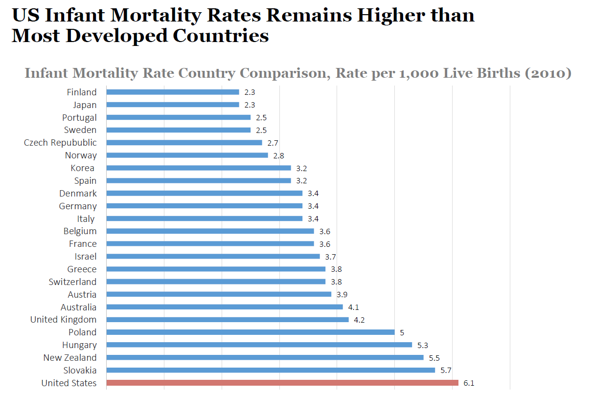 Infant Mortality Rate in the United States