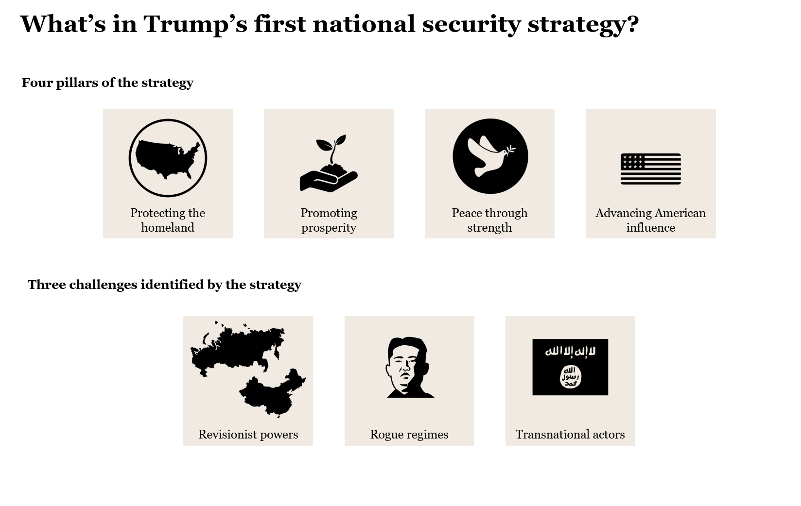 An overview of Trump's first national security strategy