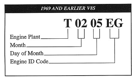 Decode your Engines numbers Identification Page 6