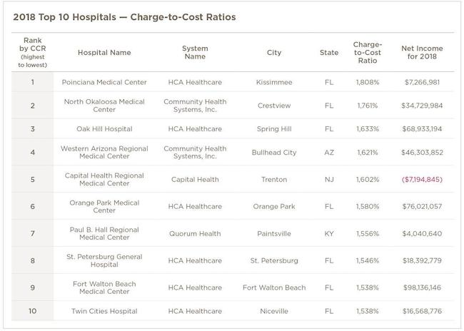Graph; 2018 top 10 hospitals charge to cost ratios