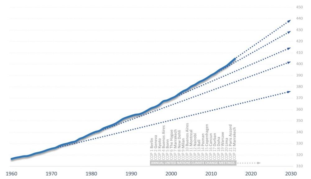 medium resolution of atmospheric co2 levels accelerate upwards smashing records national observer