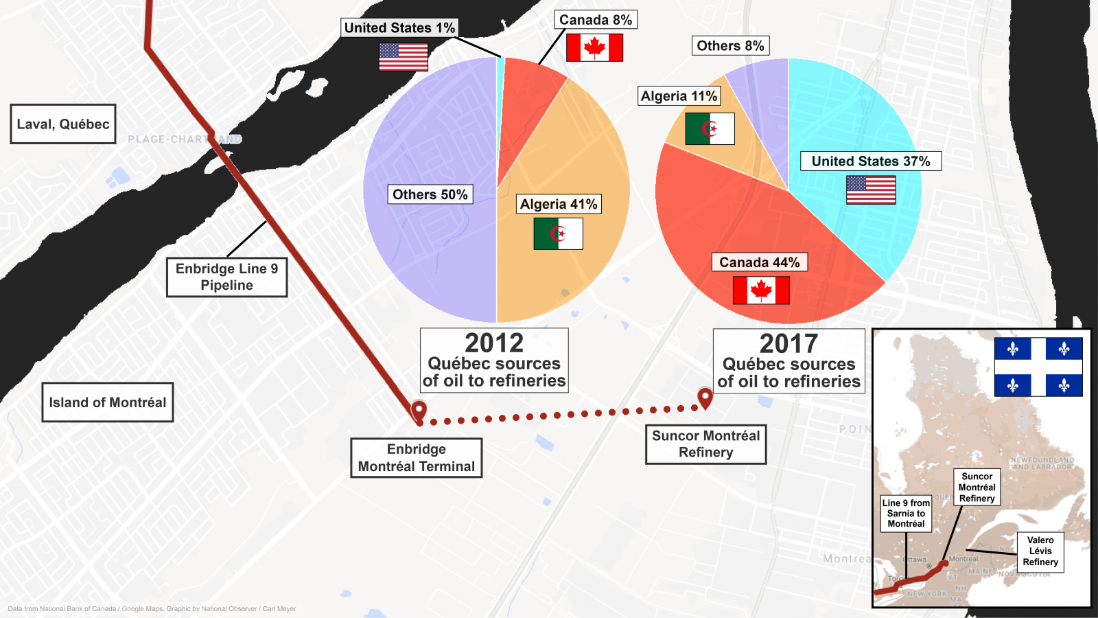 hight resolution of this graphic shows how the supply of oil to quebec s refineries changed between 2012 and 2017 following the reversal in flow of the line 9 pipeline