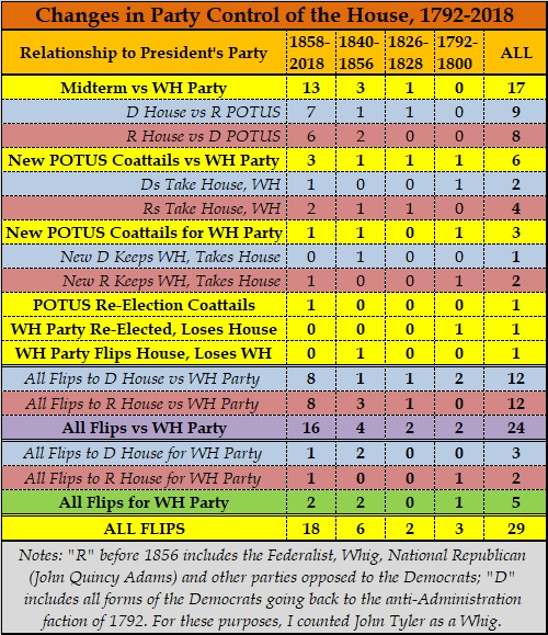 Republicans Odd's of Regaining House of Representatives in