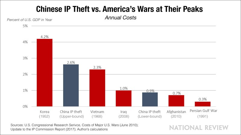 The Shocking Cost of Chinese IP Theft