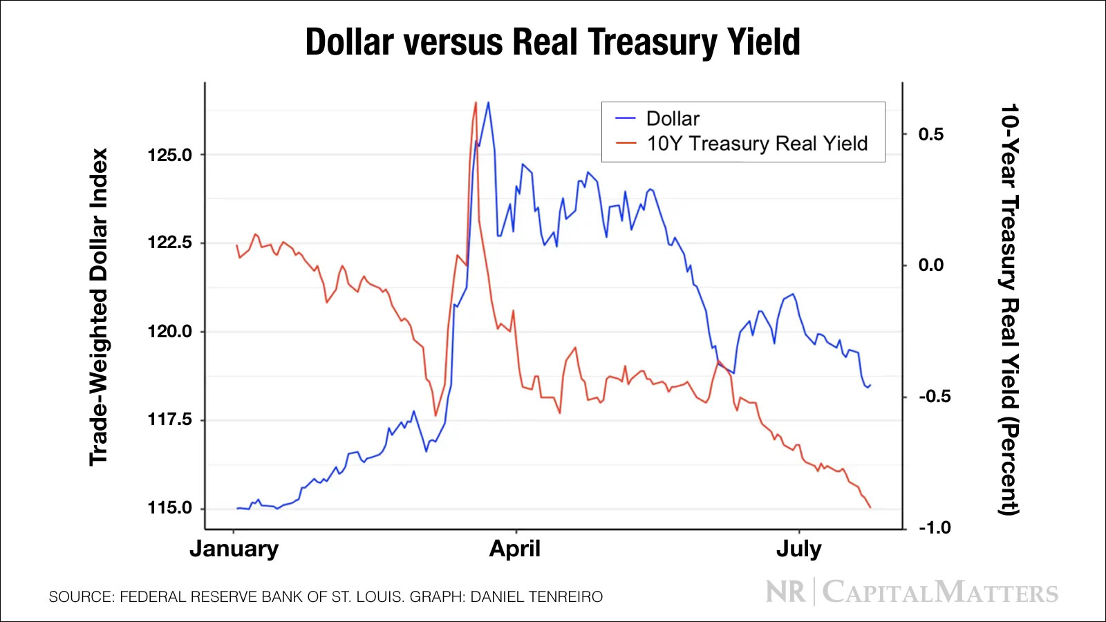 Dollar Weakness Is a Policy Success thumbnail