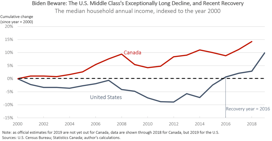 The U.S. Middle Class's Exceptionally Long Decline — and Recent Recovery