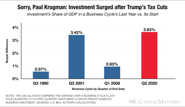 Sorry, Paul Krugman: Investment Surged after Trump's Tax Cuts
