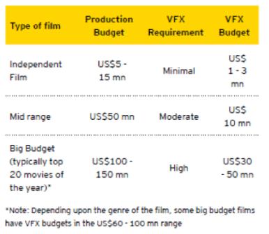 VFX in films budget