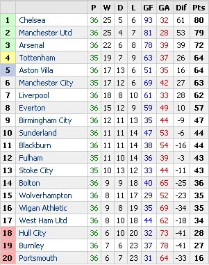 Barclays premier league fixtures and table standings - Premier league table table ...