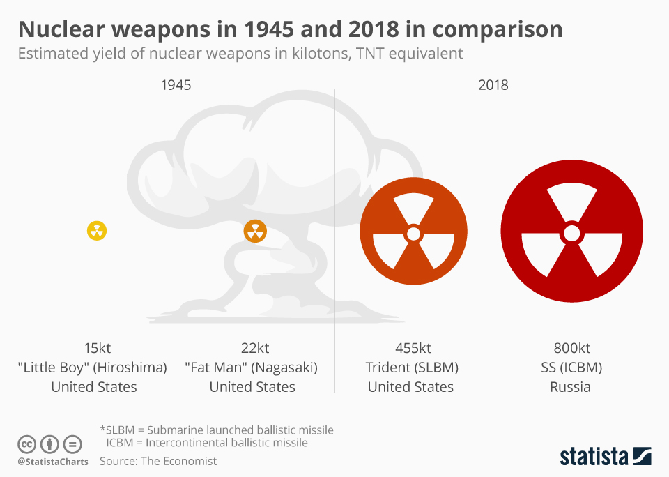 Bigger Is Not Better: Comparing Nukes In 1945 & Today