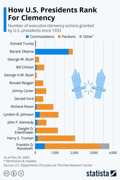 Infographic: How U.S. Presidents Rank For Clemency | Statista