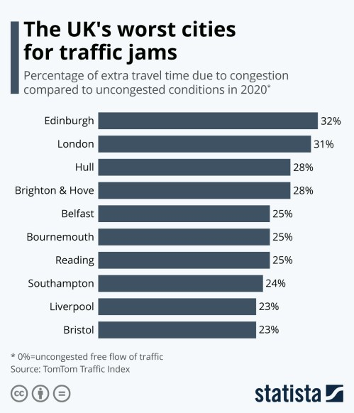 Infographic: The UK's worst cities for traffic jams   Statista