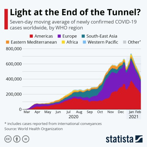 Infographic: Light at the End of the Tunnel? | Statista