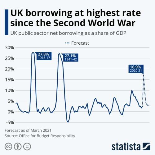 Infographic: UK borrowing at highest rate since the Second World War | Statista
