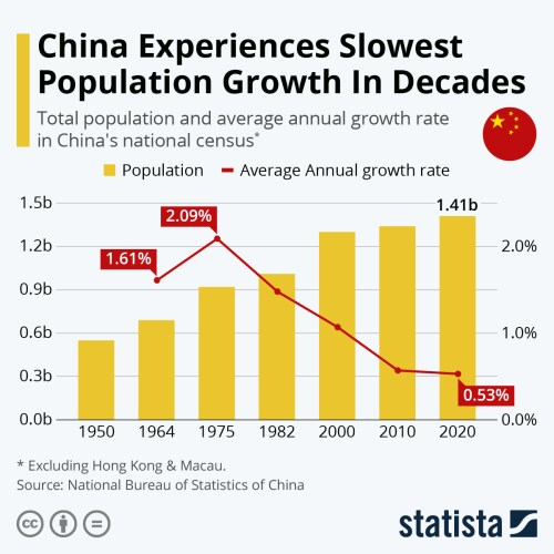Infographic: China Experiences Slowest Population Growth In Decades | Statista