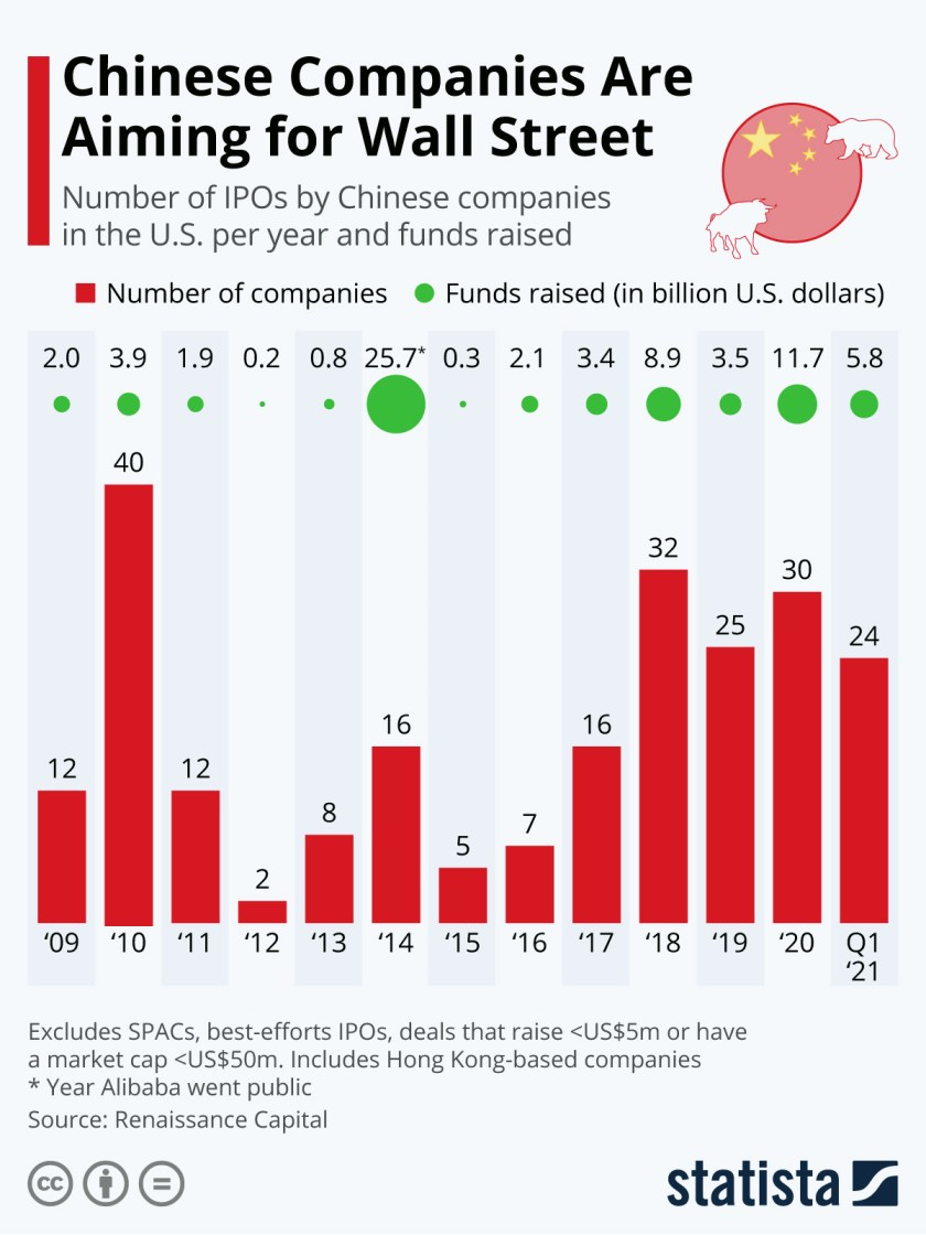 Infographic: Chinese Companies Are Aiming at Wall Street   Statista
