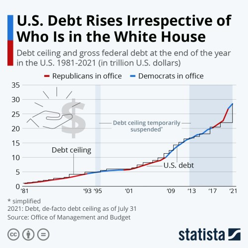 Infographic: U.S. Debt Rises Irrespective of Who Is in the White House   Statista